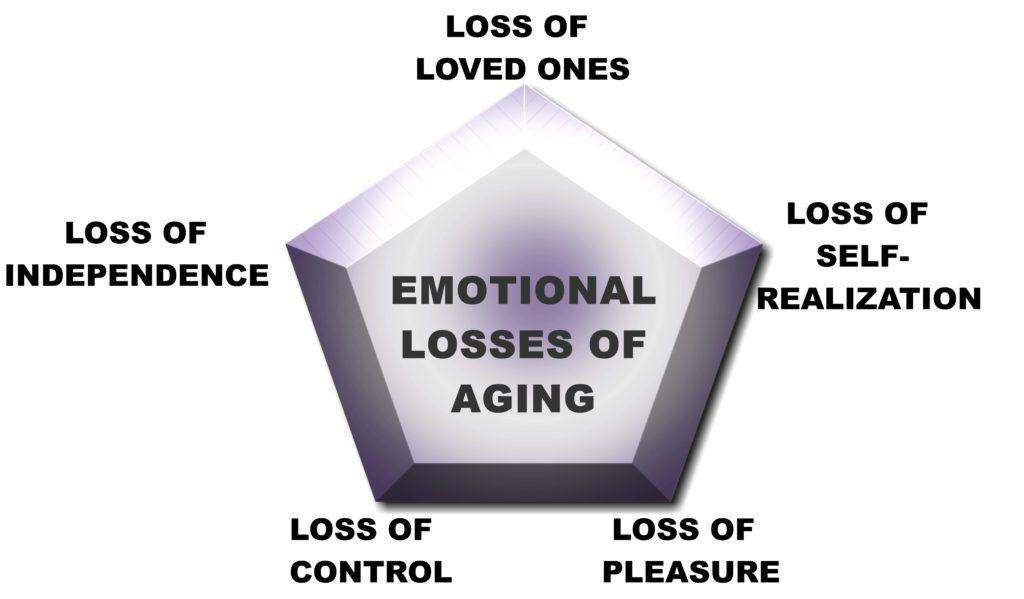 Less Aging Pentagon - Reverse the emotional loss of aging